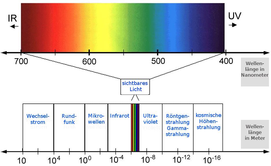 Lichtspektrum